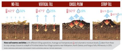 How soil warms and dries with different tilling operations. Average soil temperatures and volumetric moisture levels taken from thaw to crop canopy closure to a depth of 4 inches below four tillage systems near Wahpeton, North Dakota, and Fergus Falls, Minnesota, in 2015. Source: Aaron Daigh, North Dakota State University / Photo Illustrations: Jamie Cole