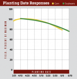 Graph demonstrating that yields decline the later corn and soybean crops are planted